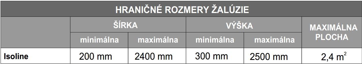 hraničné rozmery Iso line